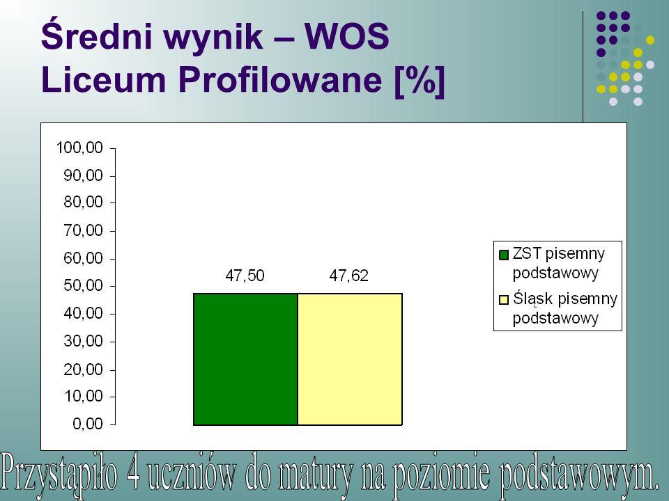 Średni wynik – WOS Liceum Profilowane [%]